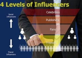Social Influence Examples